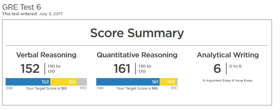 GRE vs GMAT: GRE Score