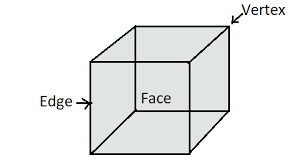 Area of a Cube